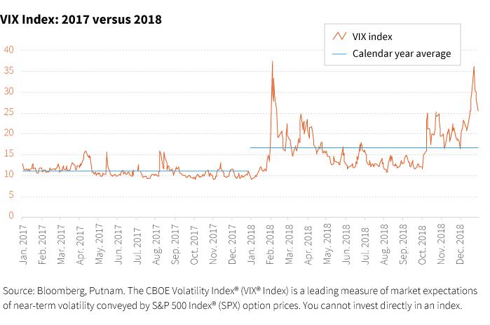 VIX Index: 2017 versus 2018