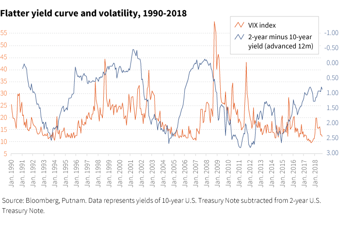 Flatter yield curve and volatility, 1990-2018