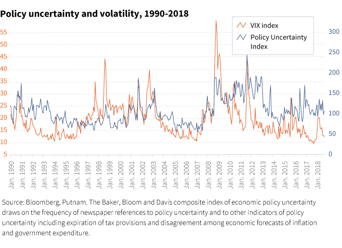 Policy uncertainty and volatility, 1990-2018