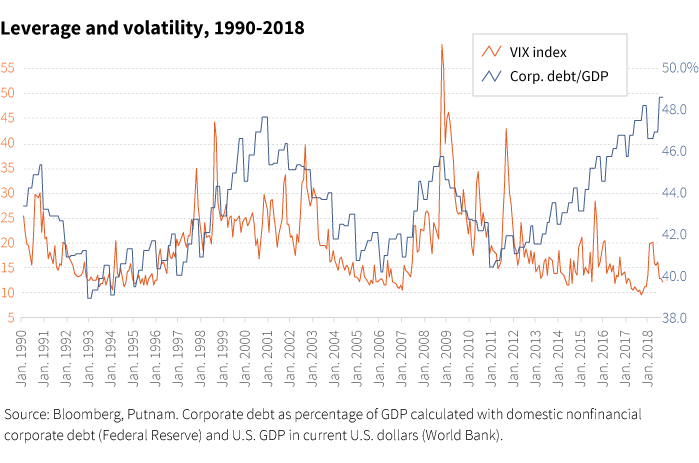 Leverage and volatility, 1990-2018