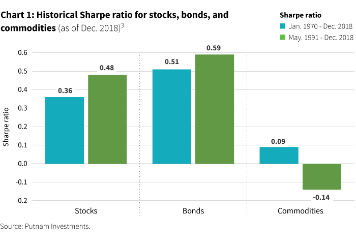 Historical Sharpe ratios for stocks, bonds, and commodities