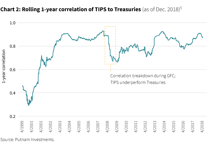 Rolling 1 year correlation of TIPS to Treasuries