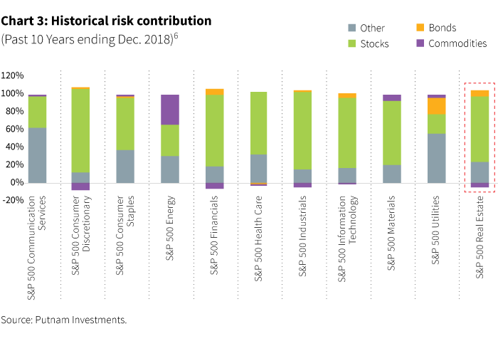 Historical risk contributions