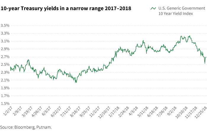 10-year Treasury yields in a narrow range 2017-2018