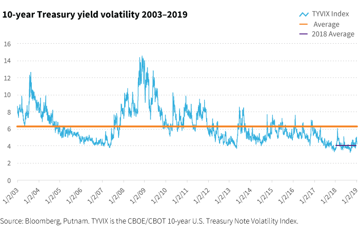 10-year Treasury yield volatility 2003-2019