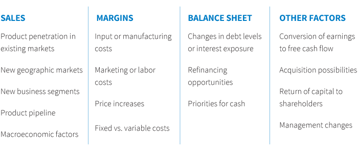sales. margins. balance sheet. other factors.