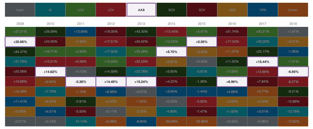 Asset allocation quilt chart