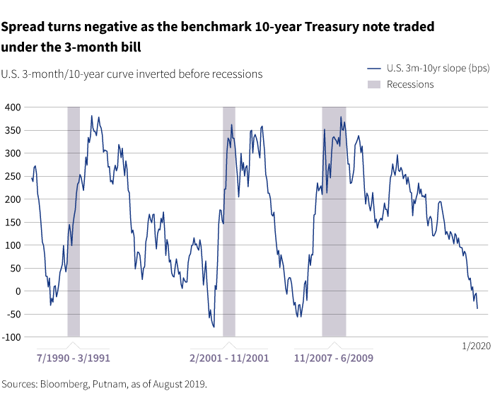 U>S. 3-month/10-year curve inverted before recessions