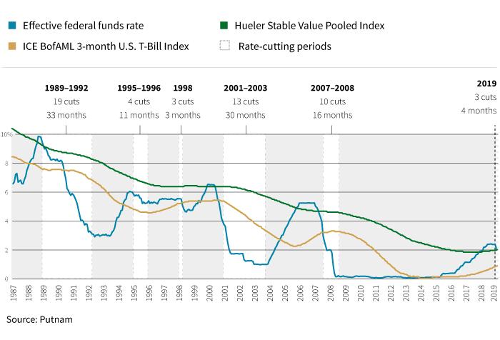 stablevalue funds versus money market funds performance