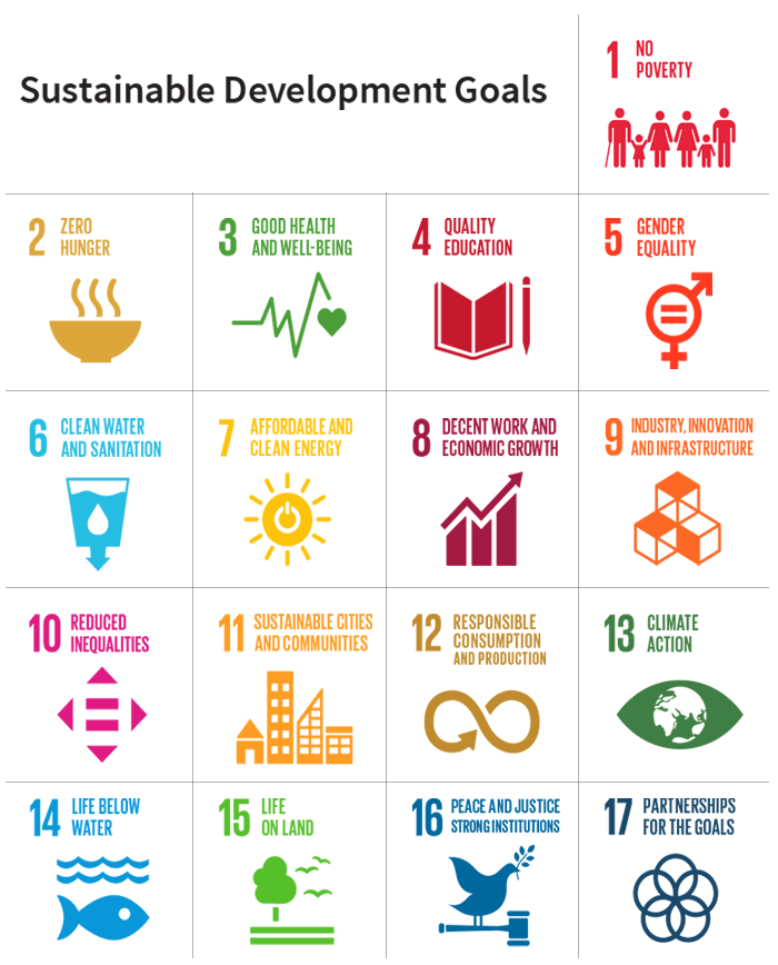 A list of sustainable development goals