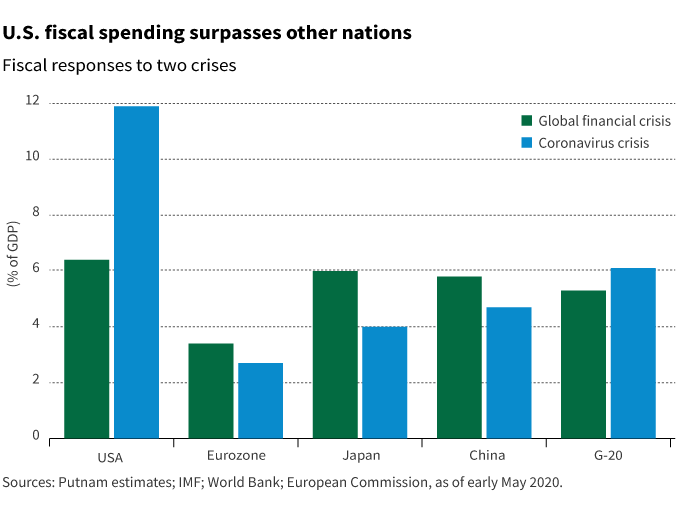 U.S. fiscal spending
