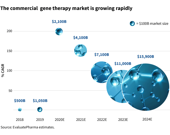 THe commercial gene therapy market is growing rapidly