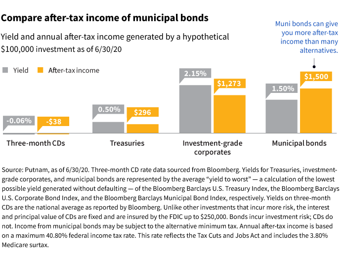 Municipal bond fund after-tax income