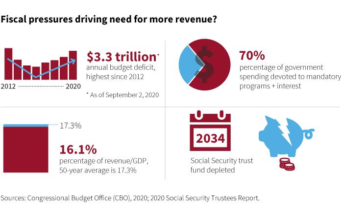 federal deficit statistics