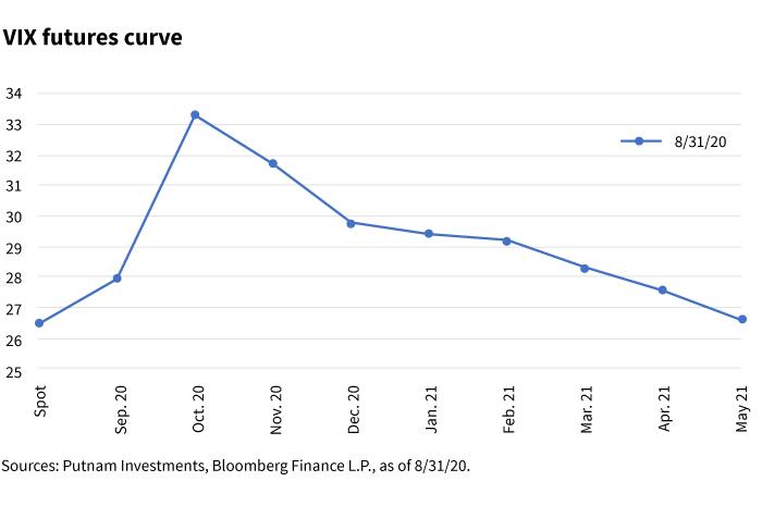 VIX futures curve chart