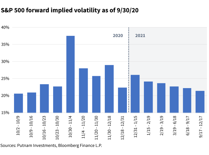 S&P 500 forward data