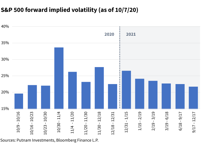 S&P 500 forward implied volatility