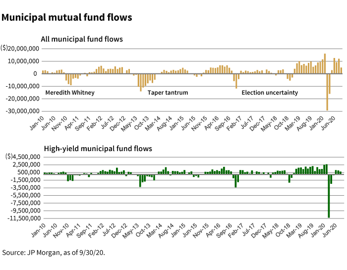 municipal bond flows
