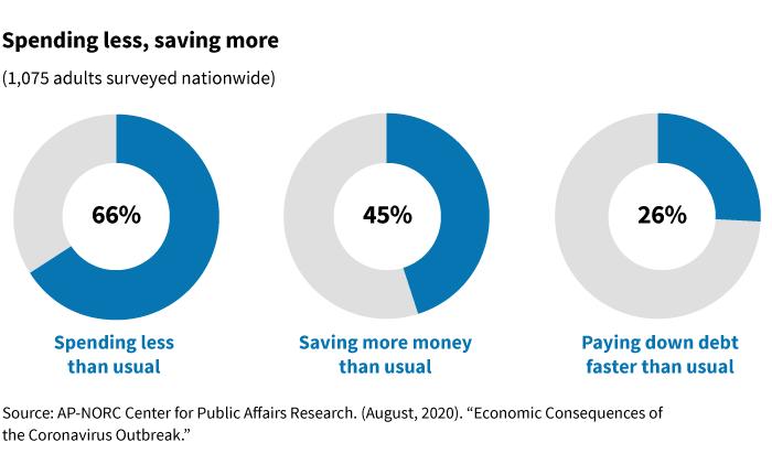 spending less in recent survey