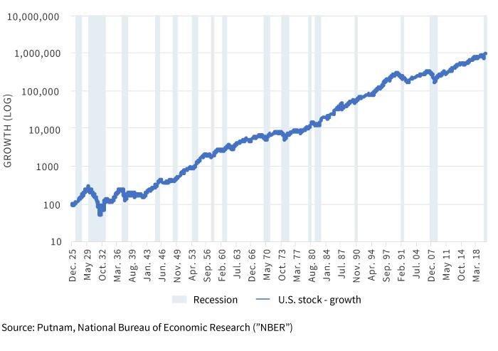 U.S. economic cycles & cumulative equity returns since 1926