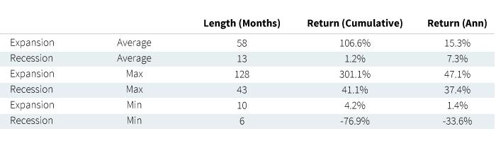 Summary Statistics - U.S. economic cycles and equity returns