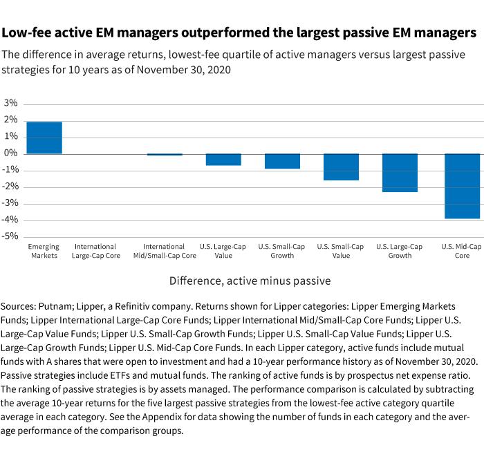active management performance