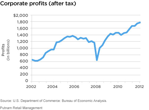 https://www.putnam.com/static/img/blogs/perspectives/CorportateProfits-AfterTax_chart.jpg