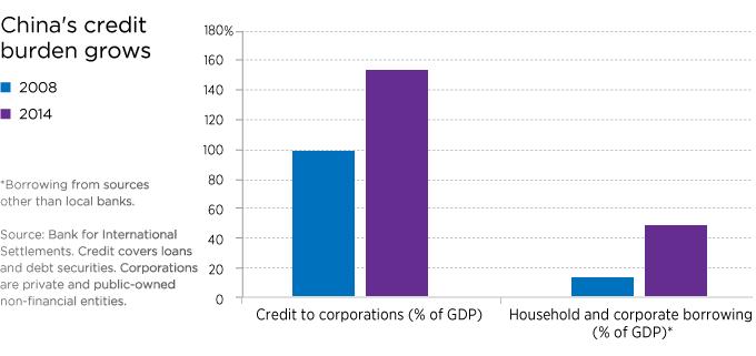 China's credit burden grows