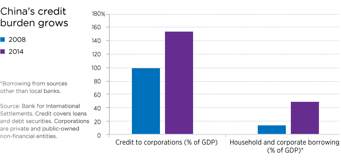China's credit burden grows