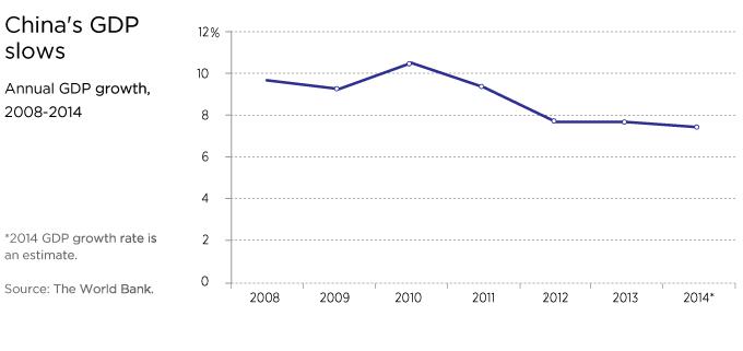China's GDP slows