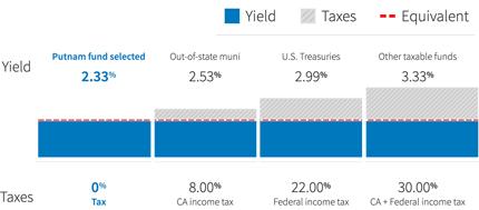 yield vs. taxes chart