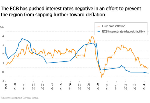 ECB interest rates and European inflation