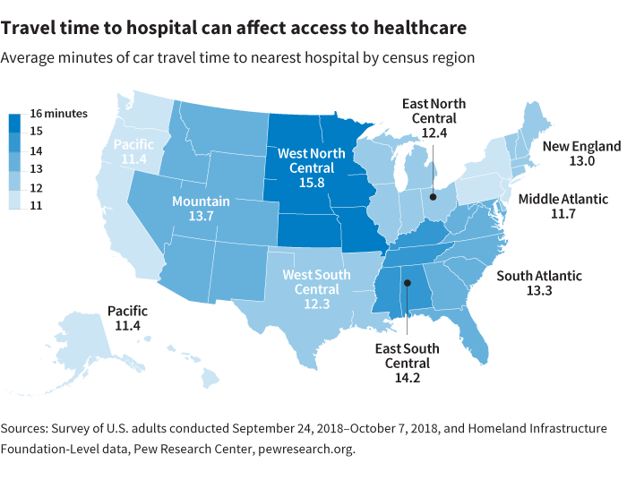 Travel time to hospital can affect access to healthcare