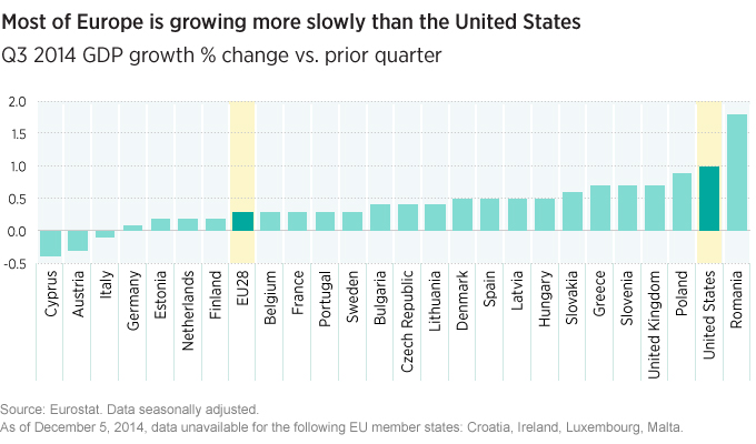 Europe growing more slowly than U.S.