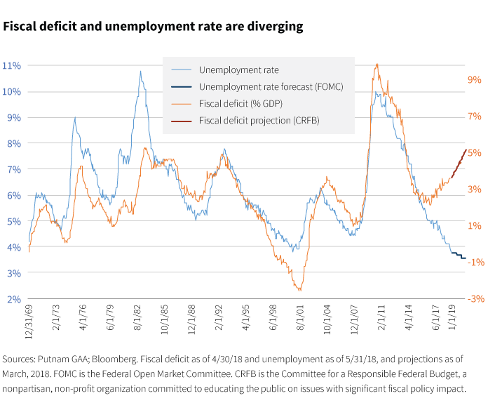 Fiscal deficit and unemployment rates are diverging