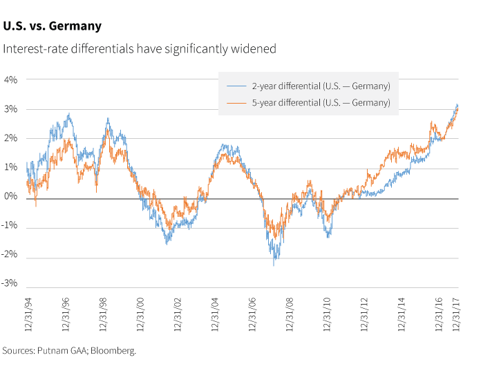 U.S. and Germany interest rate differentials have significantly widened