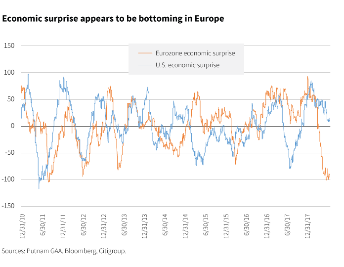 Economic surprise appears to be bottoming in Europe