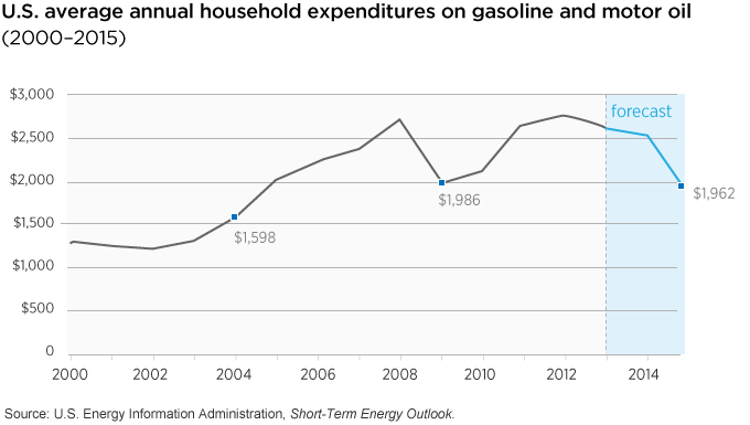 average gasoline expenditures