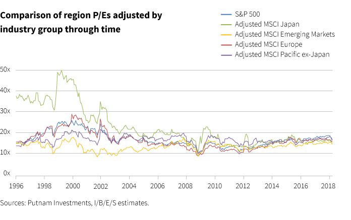 Comparisons of region P/Es adjusted by industry group through time