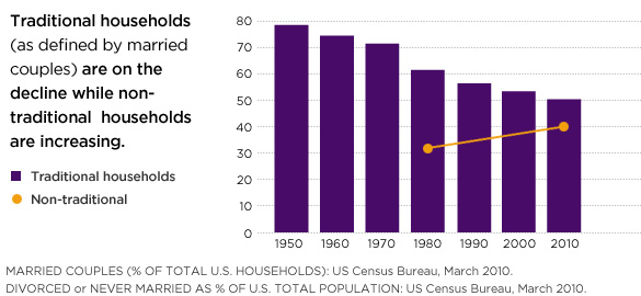 Traditional households are on decline while nontraditional households are increasing