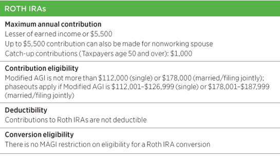 Roth ira income limits single 2014