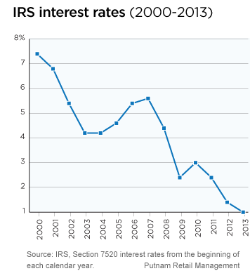 https://www.putnam.com/static/img/blogs/wealth-management/283220_irs_interest_rates.png