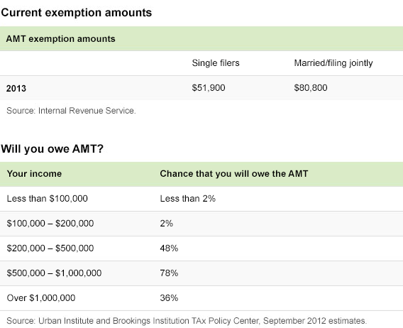 AMT exemption amounts