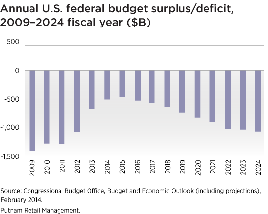 https://www.putnam.com/static/img/blogs/wealth-management/286557_budget_surplus.png