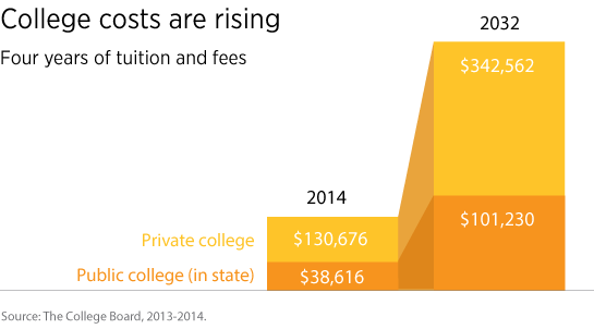 rising cost of college education