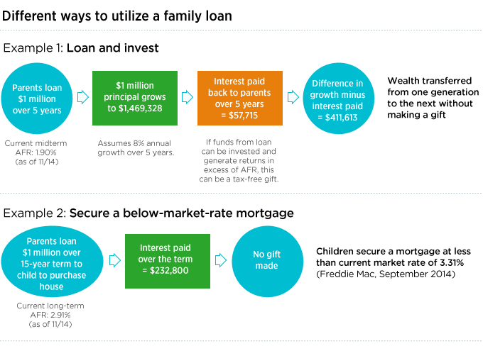 https://www.putnam.com/static/img/blogs/wealth-management/294612_family_loan.png