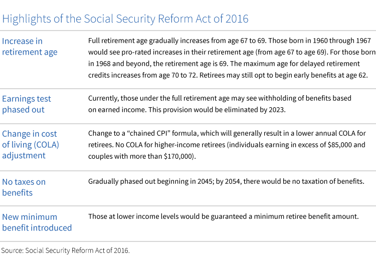 the future of social security com The future of social security is bleak, leaving many worried a 2014 report estimated that the trust fund reserves will run out in 2034 can congress solve the social security shortfall.