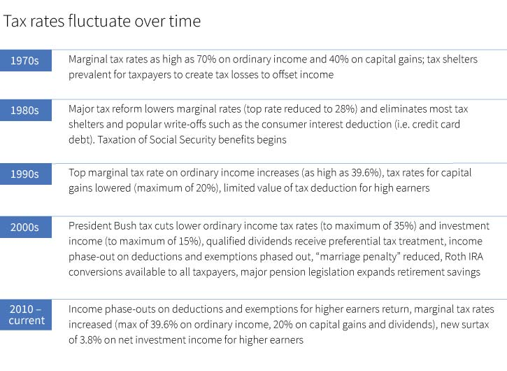 A tax diversification strategy may help investors cover
