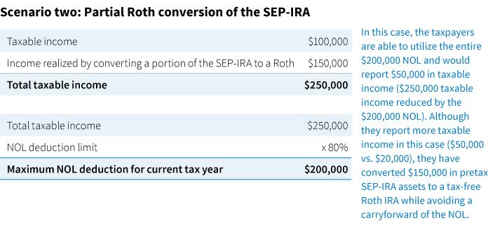 Rules for NOLs change under tax reform - Putnam Investments