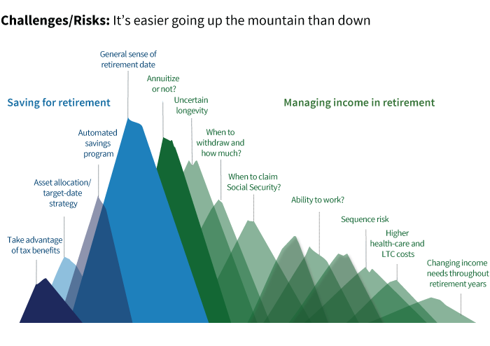 Investors face more challenges generating retirement income